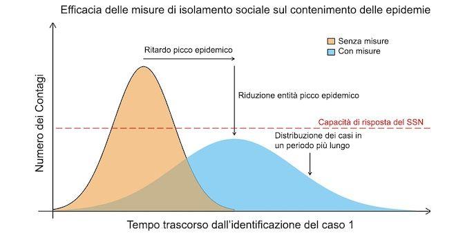 coronavirus epidemia pandemia
